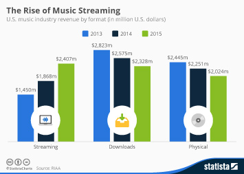 Infographic: The Rise of Music Streaming | Statista