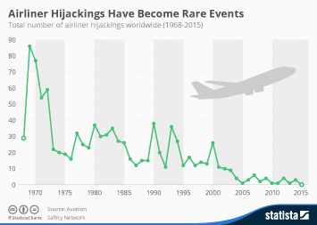 Infographic: Airliner Hijackings Have Become Rare Events | Statista