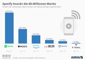 Infografik: Spotify knackt die 60-Millionen-Marke  | Statista