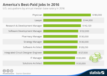 Infographic - America's Best-Paid Jobs In 2016