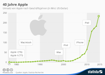 Infografik: 40 Jahre Apple | Statista