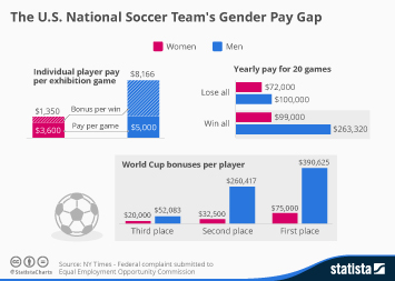 Infographic: The U.S. National Soccer Team's Gender Pay Gap   Statista