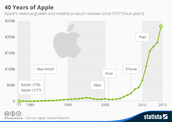Infographic: 40 Years of Apple | Statista