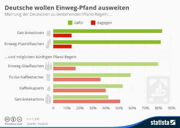 Infografik - Meinung der Deutschen zu bestehenden und möglichen neuen Pfand-Regeln