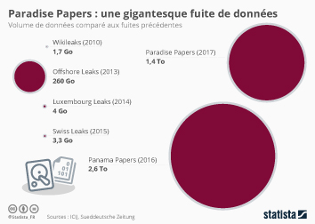 Infographie - Paradise Papers : une gigantesque fuite de données
