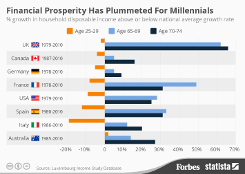 Infographic - Financial Prosperity Has Plummeted For Millennials