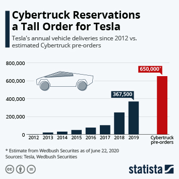 Infographic: Cybertruck Reservations a Tall Order for Tesla | Statista