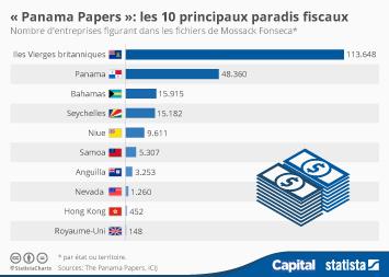 Infographie - Panama Papers: les 10 principaux paradis fiscaux