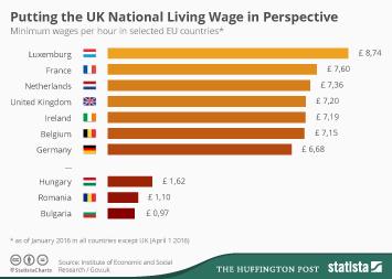 Infographic - national minimum wage uk