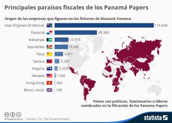 Infografía - Los principales paraísos fiscales de los Panamá Papers