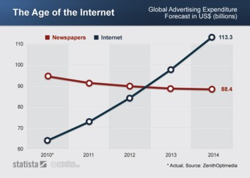 Infographic - Forecast of newspaper and internet advertising expenditure