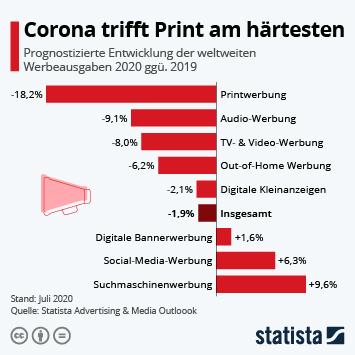 Infografik: Corona trifft Print am härtesten | Statista