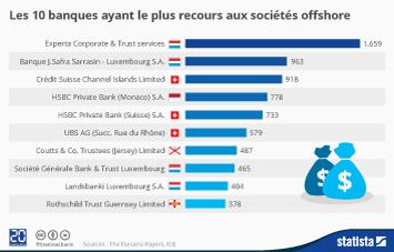 Infographie - Les 10 banques ayant le plus recours aux sociétés offshore