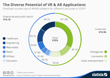 Infographic: The Diverse Potential of VR & AR Applications | Statista
