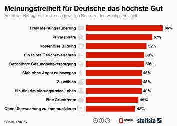 Infografik - Meinungsfreiheit für Deutsche höchstes Gut