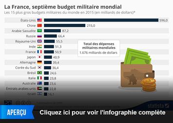 Infographie: La France, septième budget militaire mondial | Statista