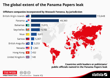 Infographic - The global extent of the Panama Papers leak