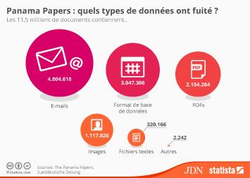 Infographie: Panama Papers: quels types de données ont fuité? | Statista