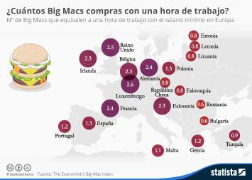 Infografía: ¿Cuántos Big Macs compras con una hora de trabajo? | Statista
