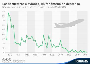 Infografía - Los secuestros de aviones, un fenómeno en descenso