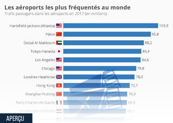 Infographie: Les aéroports les plus fréquentés au monde  | Statista