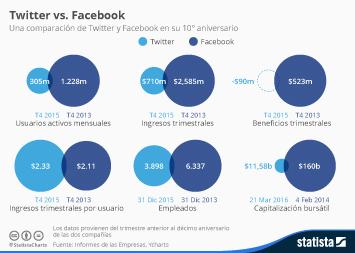 Infografía: Twitter vs. Facebook | Statista