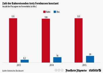 Infografik - fernverkehr bus bahn deutschland