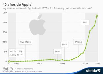 Infografía - Ingresos mundiales de Apple desde 1977 (años fiscales) y productos más famosos