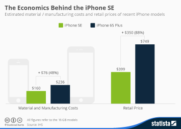 Infographic: The Economics Behind the iPhone SE | Statista