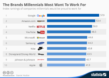 Infographic - The Brands Millennials Most Want To Work For