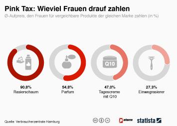 Infografik: Pink Tax: Wieviel Frauen drauf zahlen   Statista