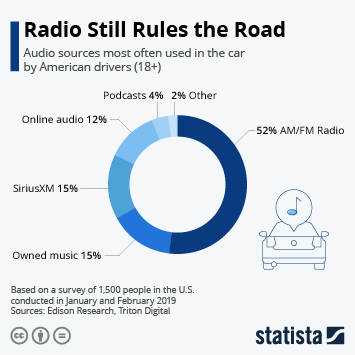 Link to Radio Still Rules The Road Infographic