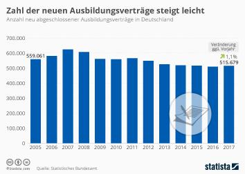 Infografik - Anzahl neu unterschriebener Ausbildungsverträge in Deutschland