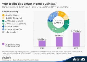 Infografik: Wer treibt das Smart Home Business? | Statista