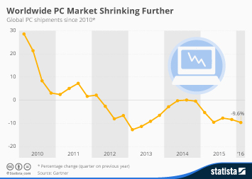Infographic: Global PC Market Shrinking Further | Statista