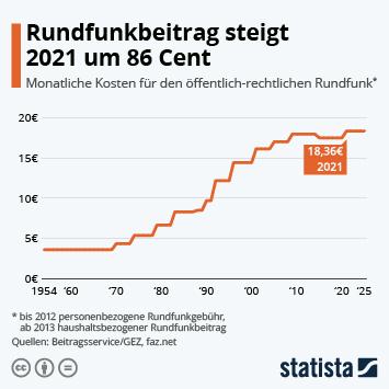 Infografik - monatliche Kosten für den öffentlich rechtlichen Rundfunk
