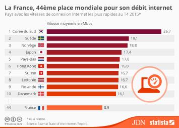 Infographie - La France, 44ème place mondiale pour son débit internet