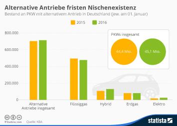 ABB Group Infografik - Alternative Antriebe fristen Nischenexistenz