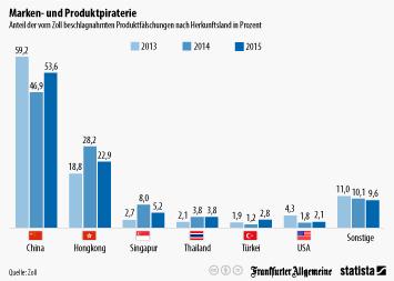 Infografik - produktpiraterie markenfälschung zoll