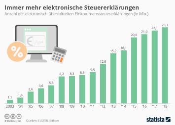 Infografik: Immer mehr Bürger erledigen Steuererklärung digital | Statista