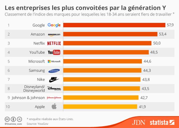 Infographie - Les entreprises les plus convoitées par les jeunes salariés