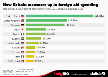 Infographic - How Britain measures up in foreign aid spending