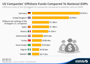 Infographic - How US Companies Offshore Funds Compare To National GDPs