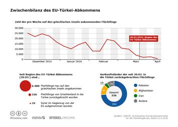 Infografik - Zwischenbilanz des EU-Türkei-Abkommens