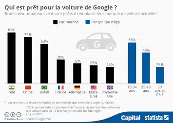 Infographie - Qui est prêt à rouler en Google Car ?