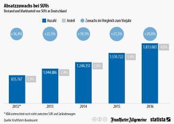 Infografik: SUVs erobern Deutschlands Straßen   Statista