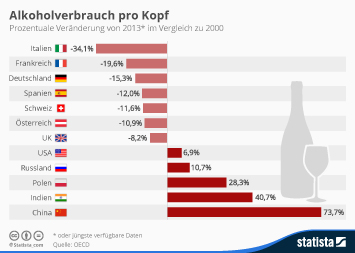 Infografik: Alkoholverbrauch pro Kopf | Statista