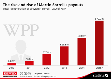 The rise and rise of Martin Sorrell's payouts