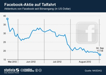 Infografik: Facebook-Aktie auf Talfahrt | Statista