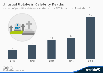Infographic - Unusual Uptake in Celebrity Deaths in 2016